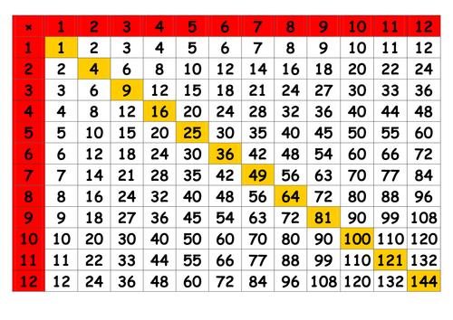 Times Table Grid – Work Calendar
