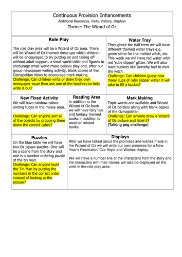 Wizard of Oz themed plans - EYFS