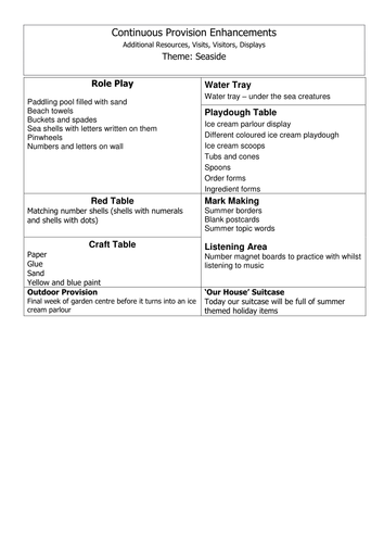 Seaside Topic Web and Continuous Provision Plan - EYFS