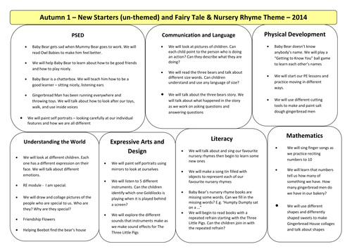 Fairy Tale Activities for EYFS