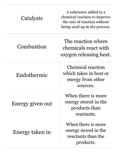AQA C2.5 Exothermic and endothermic reactions