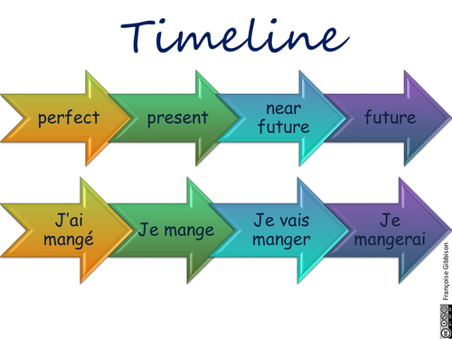 The perfect tense in French: regular verbs
