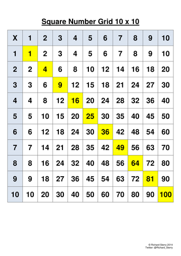 Numeracy 10 x 10 Square Number Grid