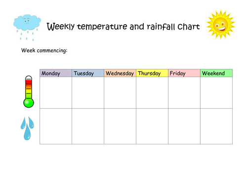 Weekly temp and rainfall record sheet | Teaching Resources