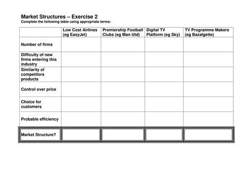 Market Structures Worksheet by annadavis23 | Teaching Resources