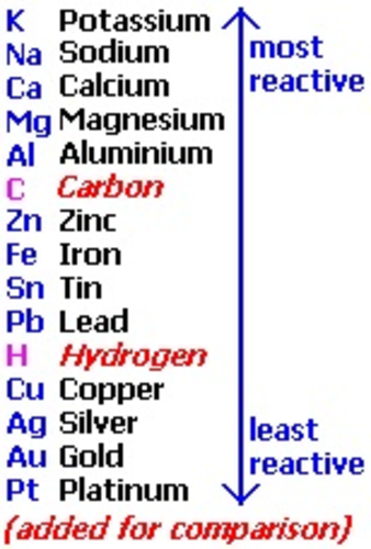 an experiment on the transfer of electrons and the reactivity of metals and ions undergoing oxidatio