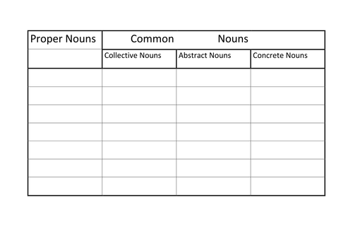 Types Of Nouns Worksheet by maireadellen Teaching Resources TES – Types of Nouns Worksheet