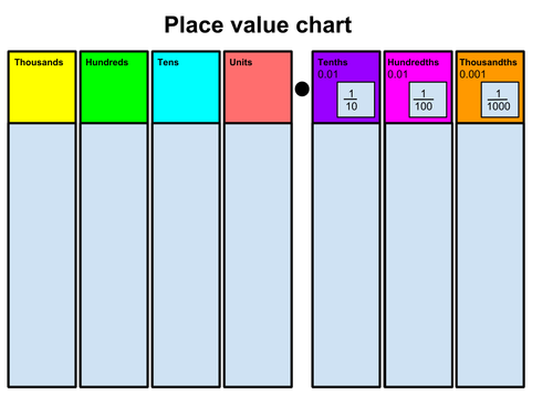 place value chart by rosywoodlouse teaching resources tes