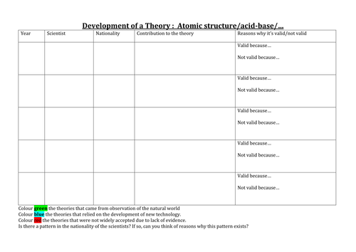 Development of a Scientific Theory template