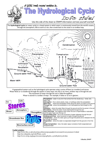 Crash-Course GCSE Geography Revision Sheets