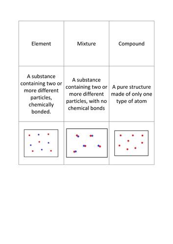 Elements, Mixtures, Compounds Cardsort