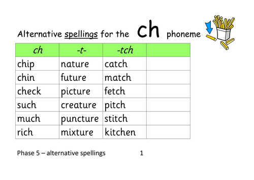 Phase 5 Alternative Spelling Grids For Each Phoneme Ideal For Best Bet Teaching Resources