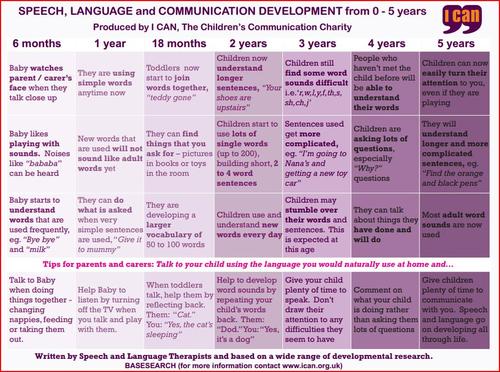 GP Check List- Speech, Language and Communication