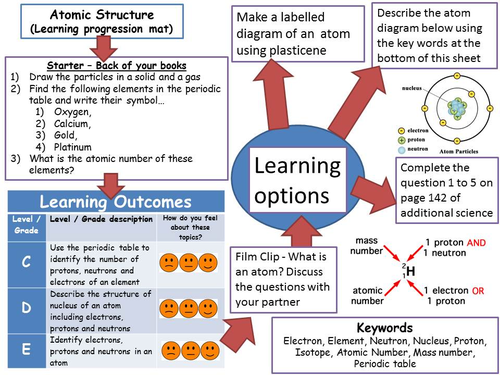 Learning Progression Map - Atomic Structure