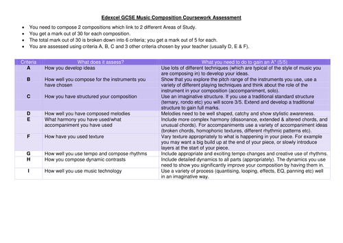 GCSE Composition Coursework Student Guide: Inspired by A ...