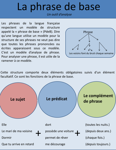 La phrase de base (In French)