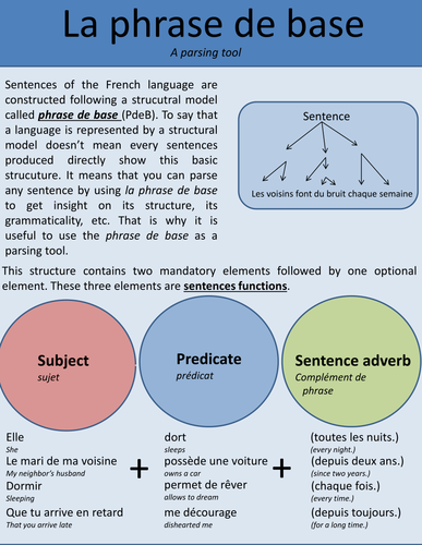French kernel sentence (la phrase de base)