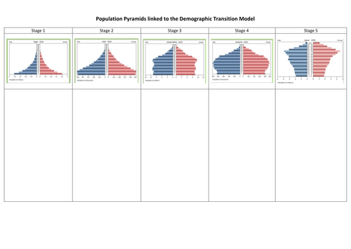 population pyramids and the dtm by gmorgan27 teaching resources tes. Black Bedroom Furniture Sets. Home Design Ideas