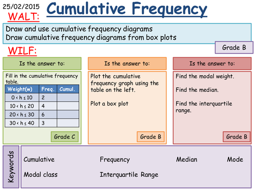 KS3: Cumulative Frequency and Box Plots   Teaching Resources