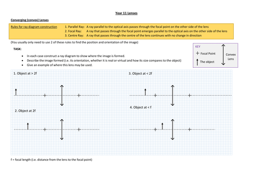 Lenses Ray Diagram Construction Worksheet By Frads Teaching