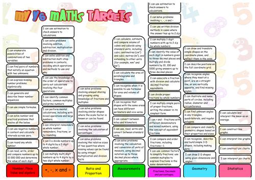 New Maths Curriculum 2014 Pupil Target Sheets Year 6