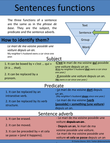 Sentences functions (Subject-Predicate-Sentence adverb)