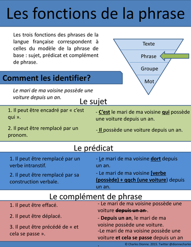 Sentences functions (In French)