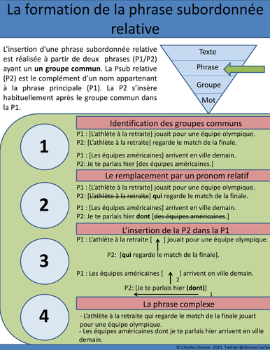 Producing a French relative clause (In French)