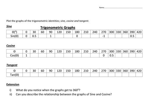 Trigonometric (Sin, Cosine & Tan) Graph (inc. drawing/sketching ...