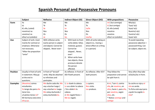 84c69d84d342c Spanish Personal and Possessive pronouns by pascuam49 - Teaching Resources  - Tes