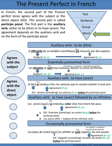 Present Perfect (Participe Passé) Agreement