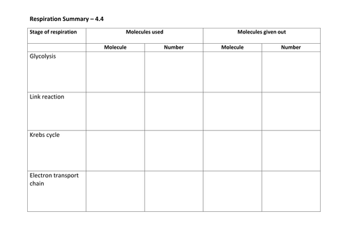 AQA A2 Respiration scheme of work Assessments powerpoints and – Glycolysis Worksheet