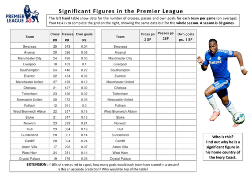 Significant Figures in the Premier League by Gally22 Teaching – Significant Figure Worksheet