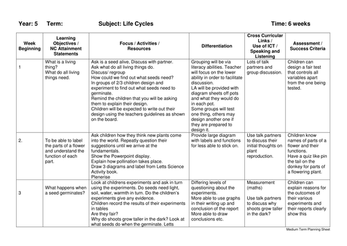 Landforms Unit With Worksheets And Activities By Ilaxippatel