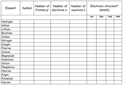 Electron Configuration Worksheet by AmySV - Teaching Resources - Tes