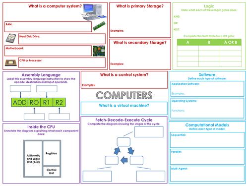 Edexcel GCSE Computer Science Revision Poster Templates