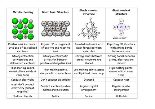 Metallic Bonding by kandibee - Teaching Resources - Tes