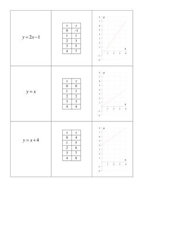 Straight line graphs matching cards
