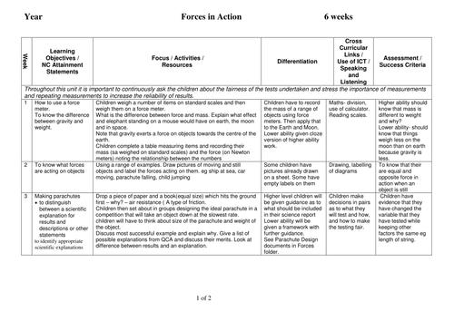 Science  - Forces - Medium Term Plan