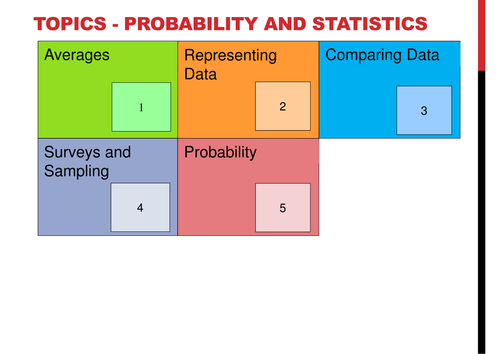GCSE Higher Revision - Probability and Statistics