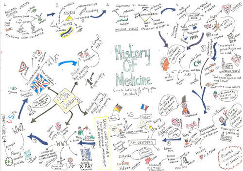 Medicine through time overview mindmap by newmark teaching medicine through time overview mindmap by newmark teaching resources tes gumiabroncs Gallery
