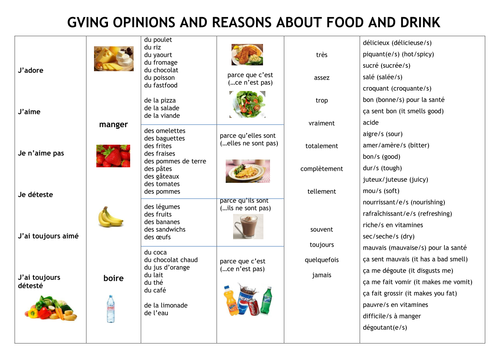 Giving Opinions on Food: Speaking/Writing Toolkit
