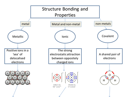 AQA C2 Structure Bonding and Properties Flowchart by