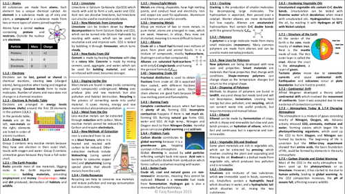 C1 b1 p1 revision notes b1 p1 revision notes by fxraedaya teaching resources tes publicscrutiny Gallery