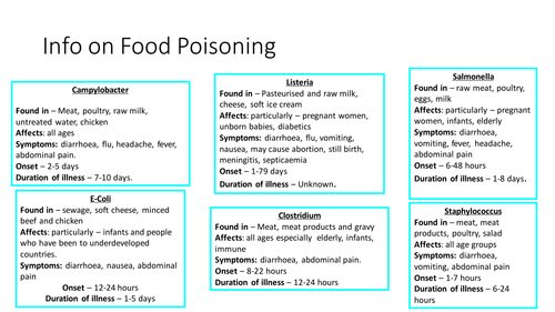 Food Tech Murder Mystery Food Poisoning By Nha1 Teaching