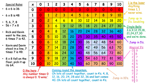 Times Table Square Tips And Tricks By Jr1001 Teaching
