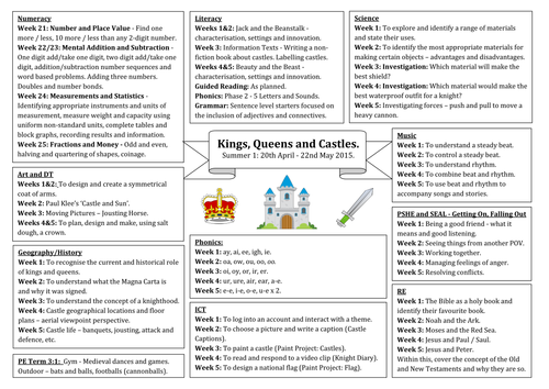 Unit Overview Topic Web For Kings Queens And Castles By Toyahah