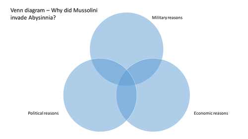 Reasons for the invasion of Abyssinia
