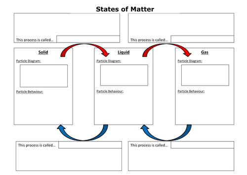 States Of Matter Summary Worksheet By Cchallis Teaching Resources