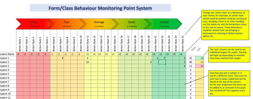30 Pupil Automated Behaviour monitoring point system with colour coding Rewards/Sanctions